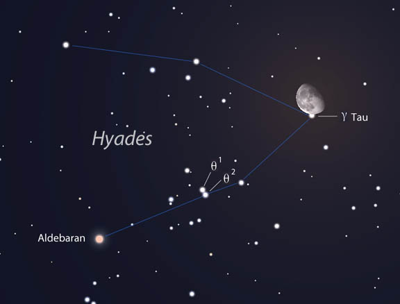 Moon Hides Hyades, Occults Aldebaran Friday - Sky & Telescope