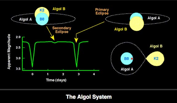 Algol's clockwork eclipses every 2.87 days