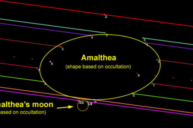 Amalthea occultation chords