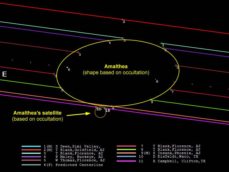 Amalthea occultation chords
