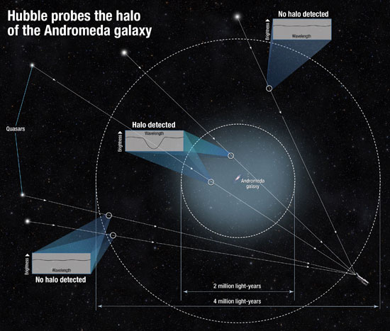 Measuring Andromeda's Halo