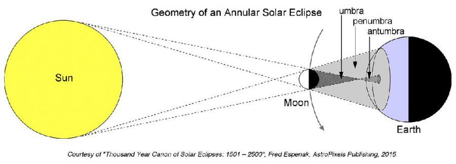 Geometry of annular solar eclipse