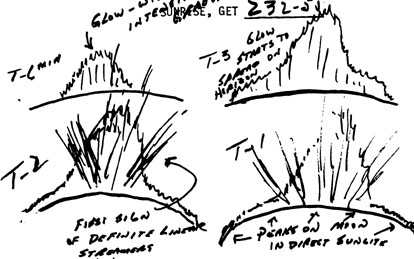 Astronaut's sketches of lunar dust streamers