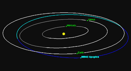 Orbits of Apophis and Earth