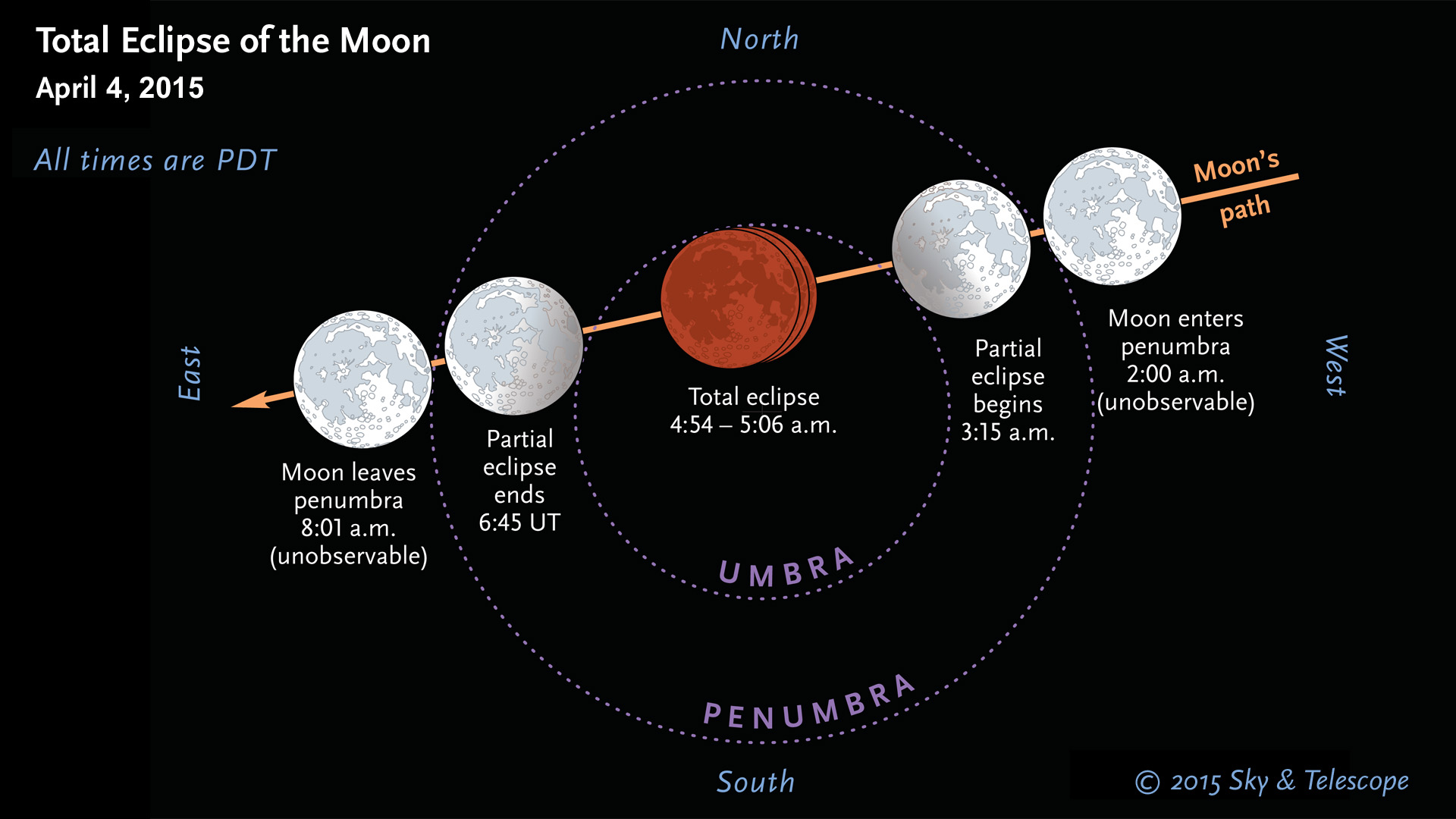 April 2015 lunar eclipse plot (PDT version)