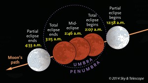 CDT times for April 2014's total lunar eclipse