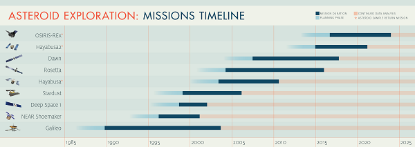 Asteroid Exploration Timeline