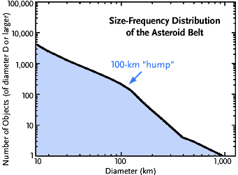 Asteroids' size-frequency distribution