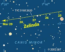 Path of asteroid Zelinda