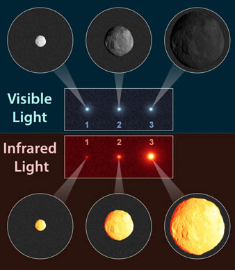 "Using infrared light to ""size up"" asteroids"