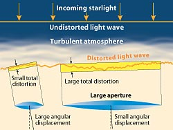 A light wave from a star is distorted on many size scales by the atmosphere. When the wavefront enters a telescope, its 'tilt' determine's the star's apparent position, while its 'roughness' determines how fuzzy the star looks.
