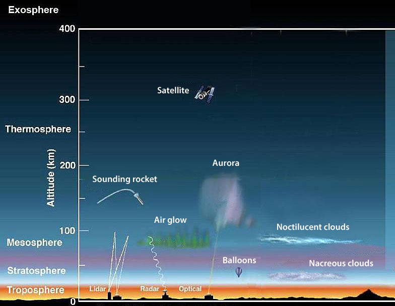 this chart shows where noctilucent clouds form in the mesosphere portion of the atmosphere