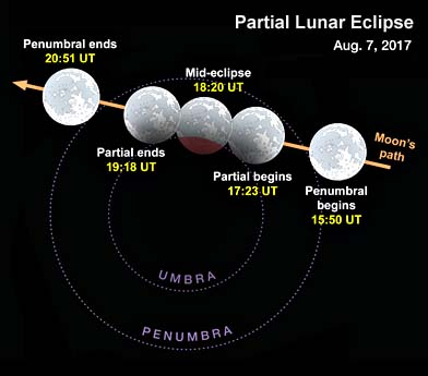 Partial lunar eclipse in Aug 2017 one of the main eclipses in 2017.