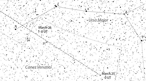 This chart shows the hourly position of Comet P/2006 BA14 starting at 0 UT March 25th (7 p.m. CDT March 24th) through 23 UT March 26th.
