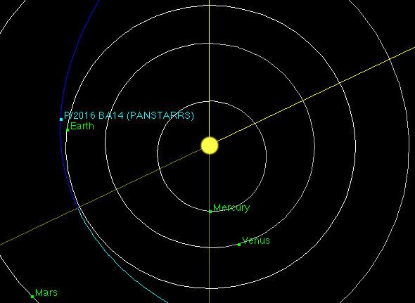 Close Cometary Call of Comet P/2016 BA14 (Comet PanSTARRS 2016).