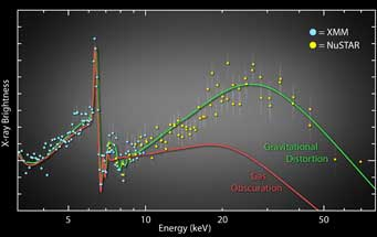 graph of XMM and NuSTAR data