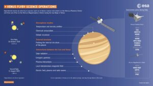 BepiColombo Venus flyby infographic