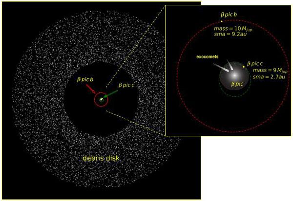 Diagram of Beta Pictoris system