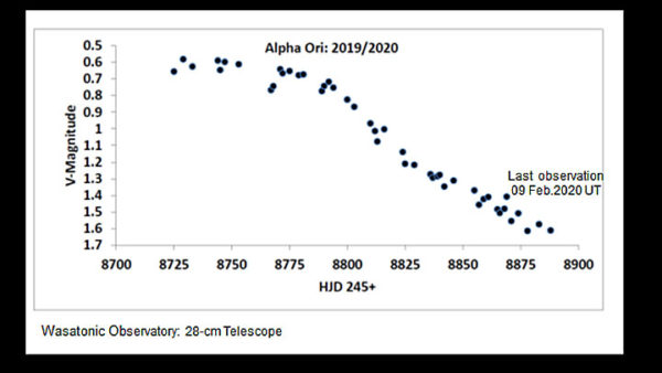 Betelgeuse slowdown