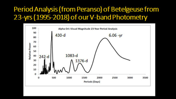The multiple pulses of Betelgeuse
