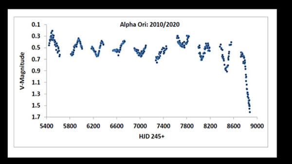 Betelgeuse light curve