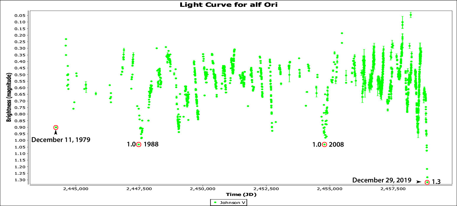 Betelgeuse light curve