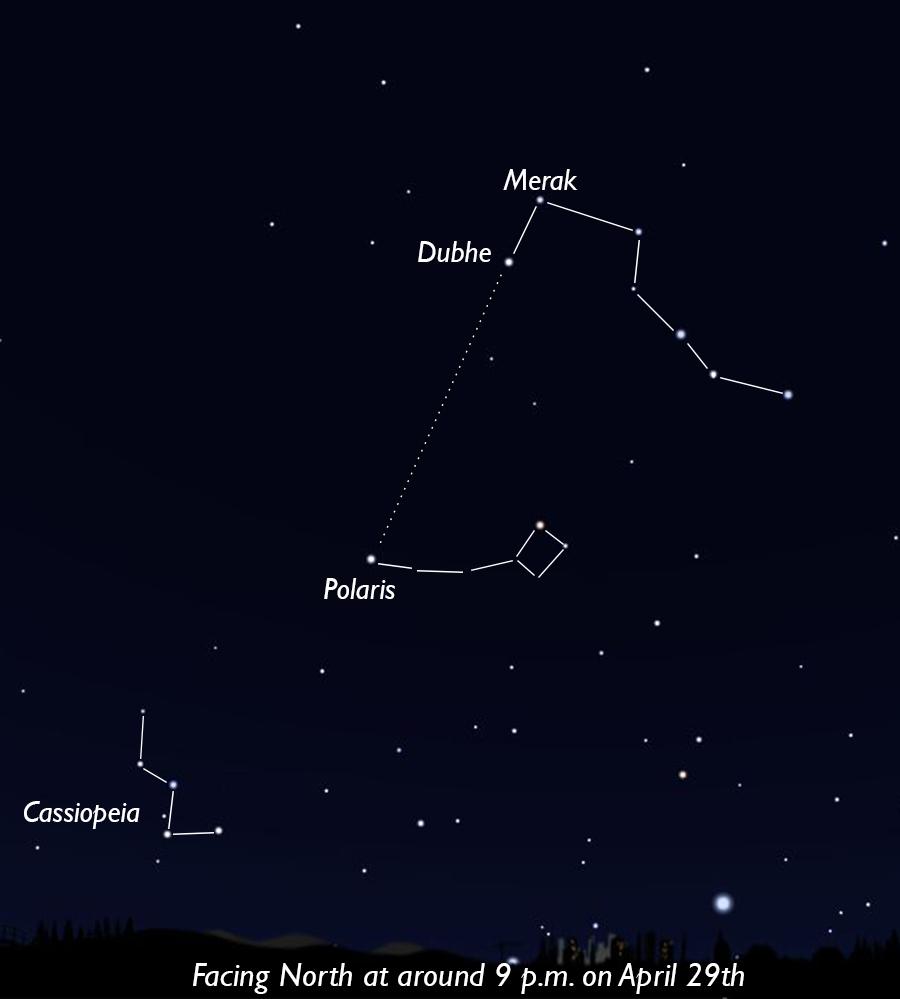 Dubhe and Merak point to Polaris