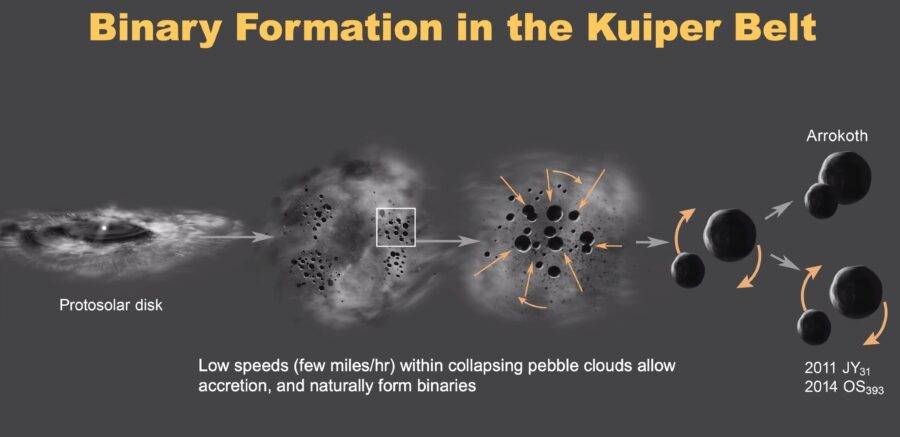 Diagram of binary formation in the Kuiper Belt