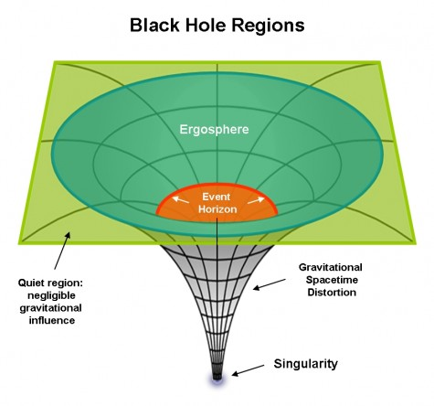 Sizes of Black Holes? How Big is a Black Hole? | Sky ...