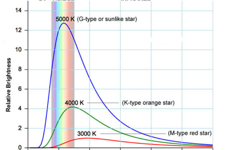 Light curves by class