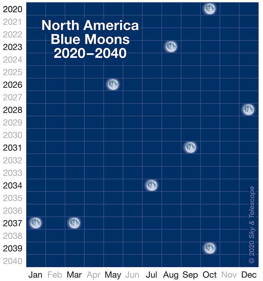 Blue Moons 2020-2040