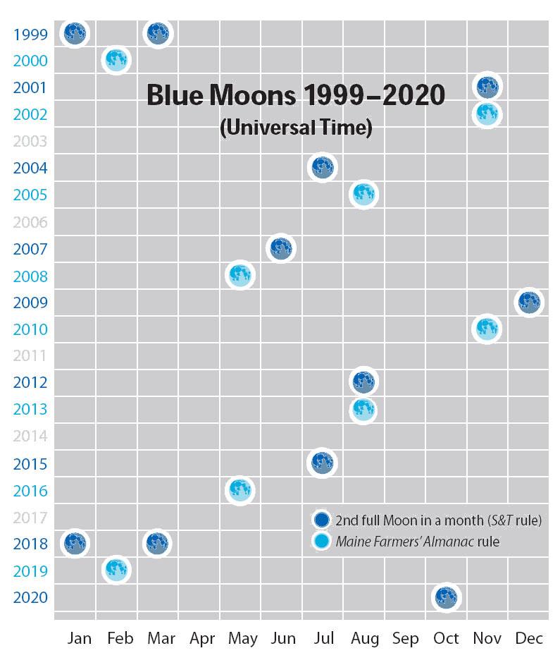 "Calendar of ""Blue Moons"" 1999-2020"
