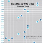 "Calendar of ""Blue Moons"" 1999-2020"