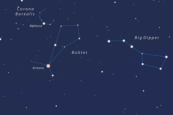 Bootes and the Big Dipper