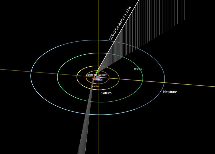 Borosov orbit