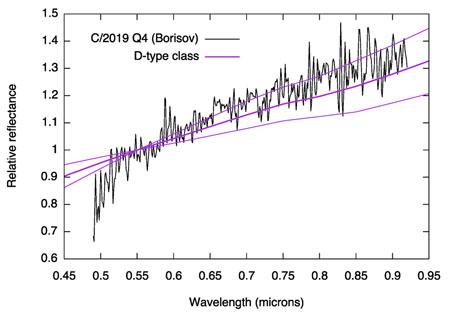 Spectrum a close match to solar comets