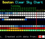 Clear Sky Chart