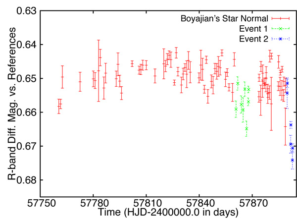 Fairborn Observatory discovered the current dip in Tabby's Star's brightness.