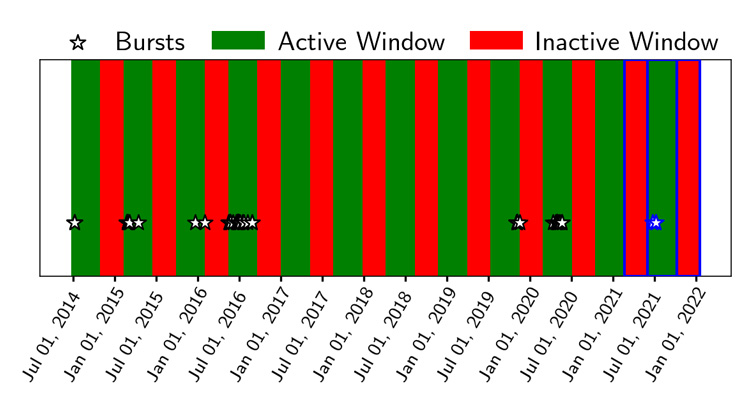 timeline of active and inactive windows for the Milky Way Magnetar
