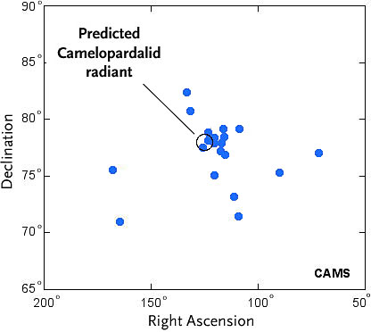 Plot of Camelopardalid meteors