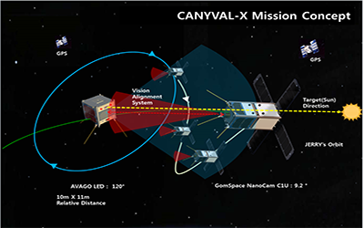 Orienting CANYVAL-X