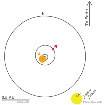 A scale image of the Kepler-16 system