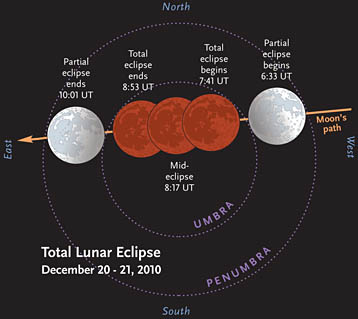 Times for December's lunar eclipse