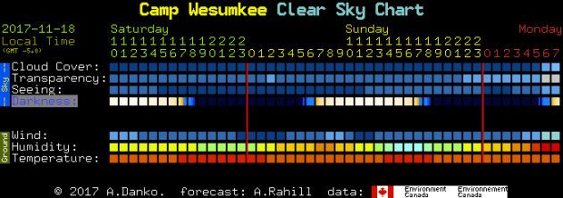 Clear Sky Clock