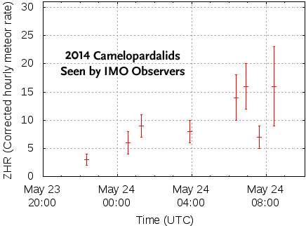 Observers: Few Camelopardalids seen