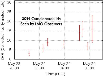 Observers: Few Camelopardalids seen