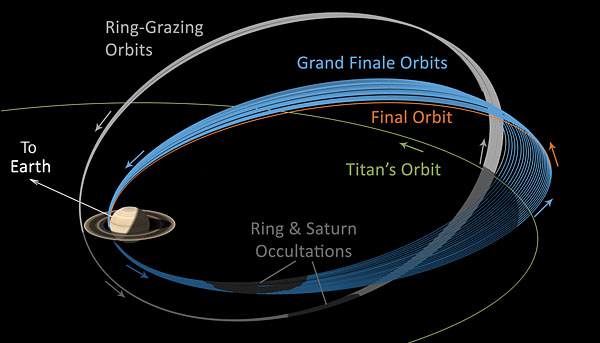 Cassini's final orbits