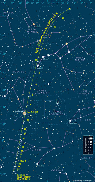 Northern Dash: C/2013 US10 is an Oort Cloud comet with a steeply inclined orbit of 149°. It's spent much of its time lately below the plane of the solar system, out of view of Northern Hemisphere skywatchers.