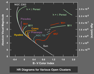 Budding and ancient star clusters of the march sky sky telescope cluster age comparisons hr diagrams ccuart Images