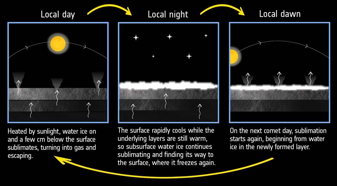 Comet 67P's water cycle